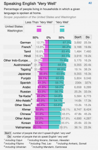 Chart of Language Groups that rate for speaking English well versus less than well in Washington